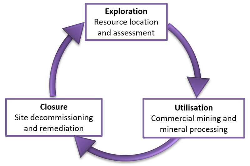 DSM Operational Lifecycle