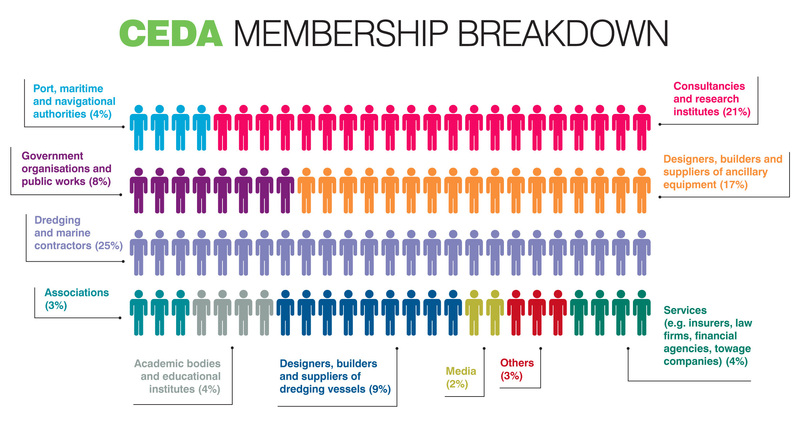 At a glance > membership breakdown 2016 // ceda_membership_2016_cropped.jpg (129 K)